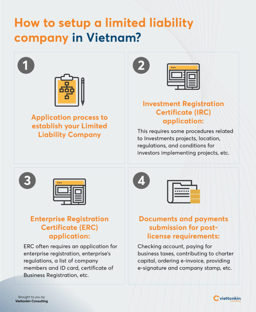 How to set up a Limited Liability Company according Enterprise Law Vietnam